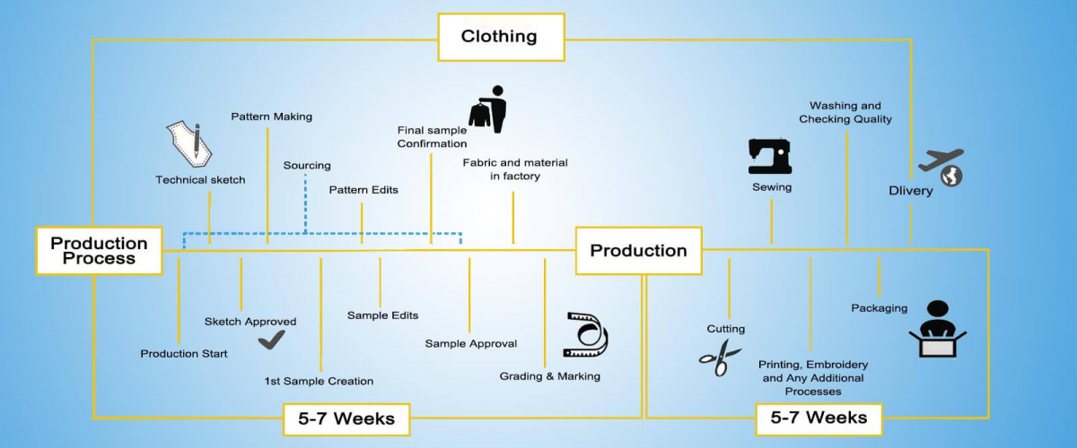 production-process